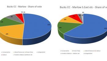 Local Election Results – so far!